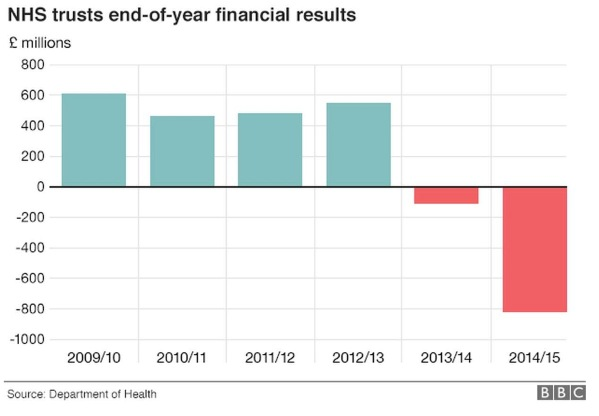 NHS deficit graph